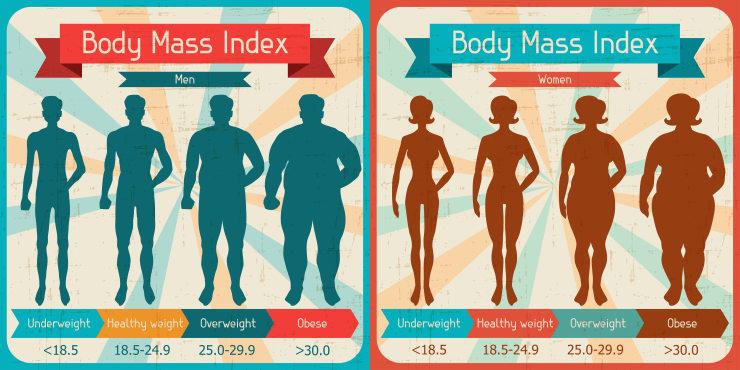 Body Mass Indicator - BMI calculator